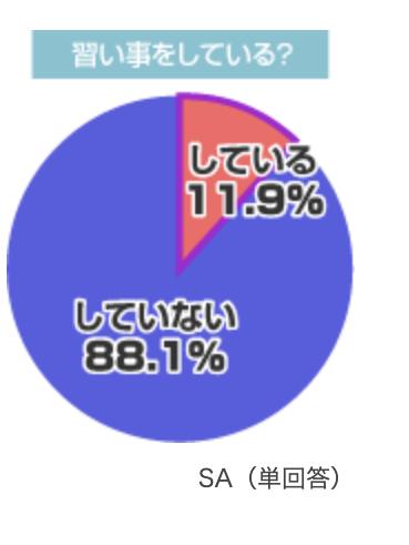 習い事をしていない人は88.1%