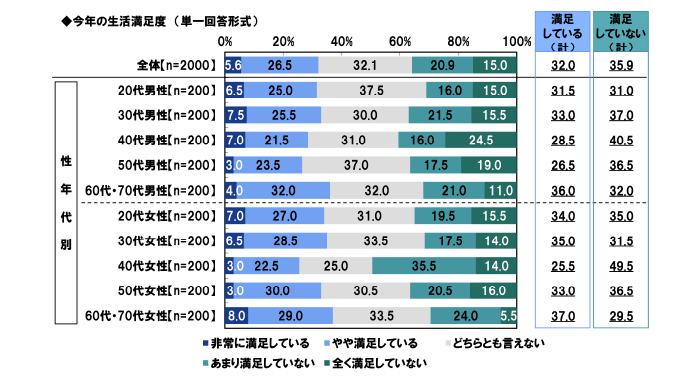 PGF生命「人生の満足度に関する調査2020」の「人生に満足しているか?」についての統計データです。