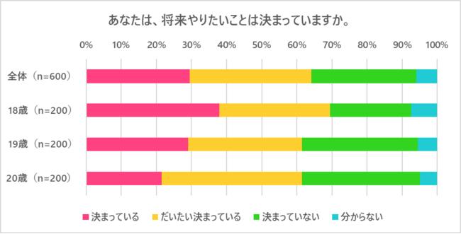 「若者のライフスタイルに関するアンケート調査」CCCマーケティングカンパニー調べの統計データです。